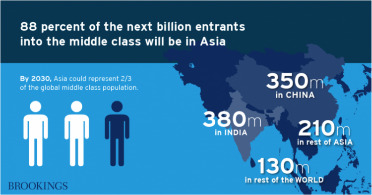 Figure 1. Growth of Middle Class through 2030, Brooks Institution