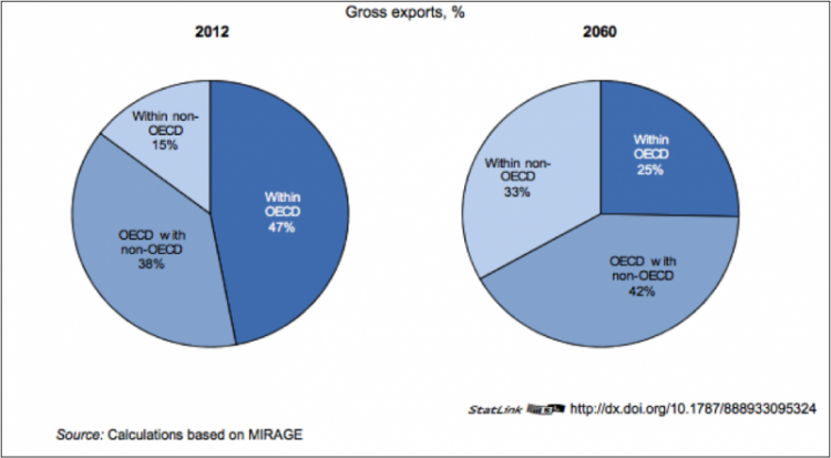 Figure 1: Projection of the Proportion of Gross Exports as a Share of Trade